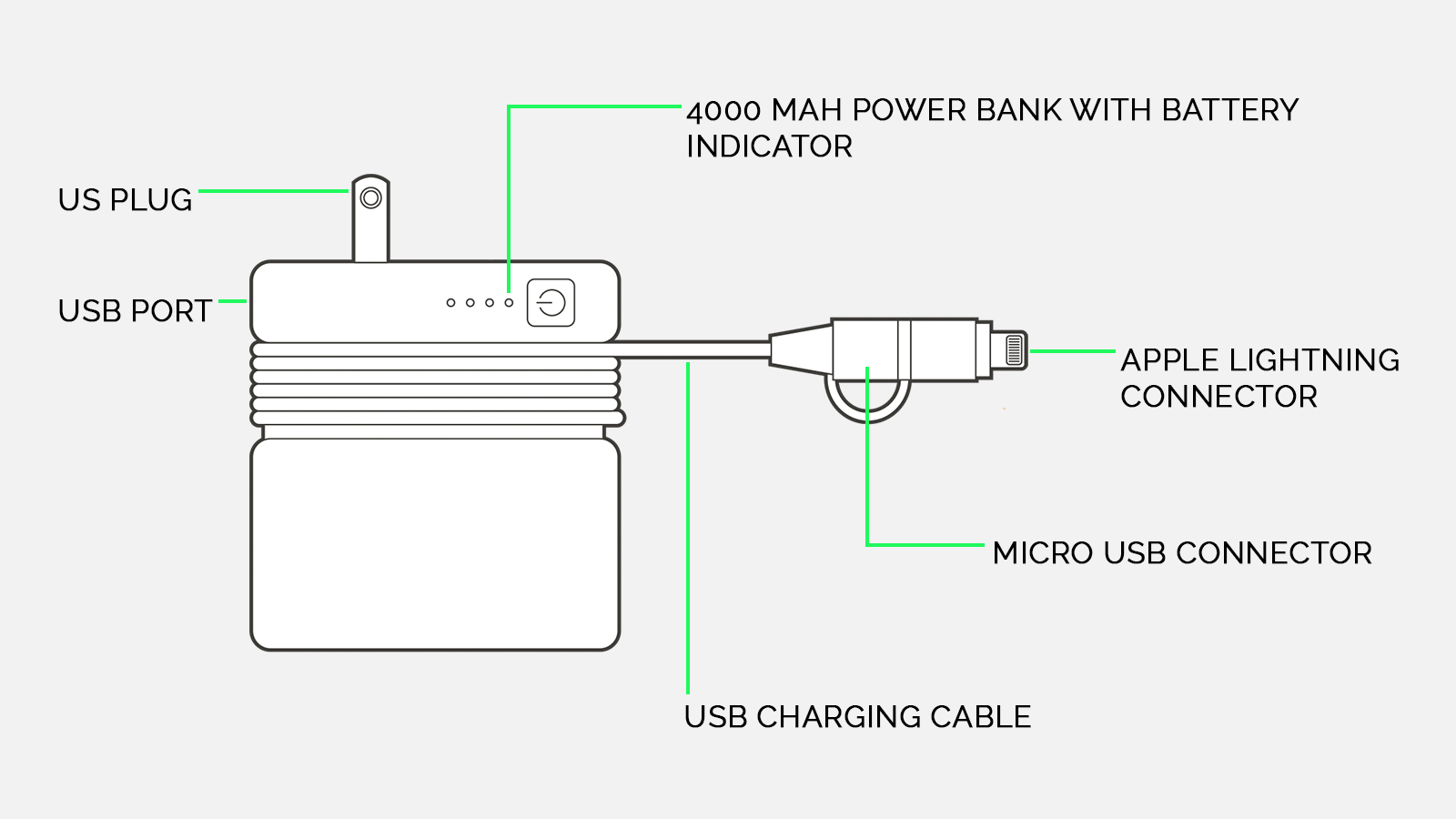 FLX Charge travel adapter and power bank details