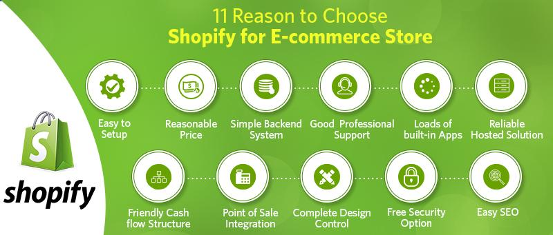 Reasons to Choose Shopify for your E-commerce Store