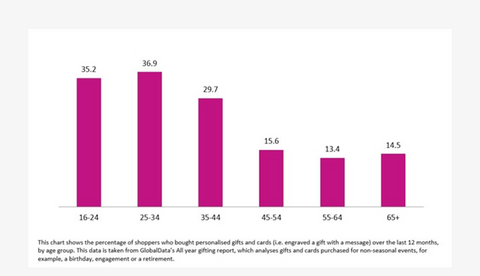 graph of gift industry showing age groups that bought personalised gifts