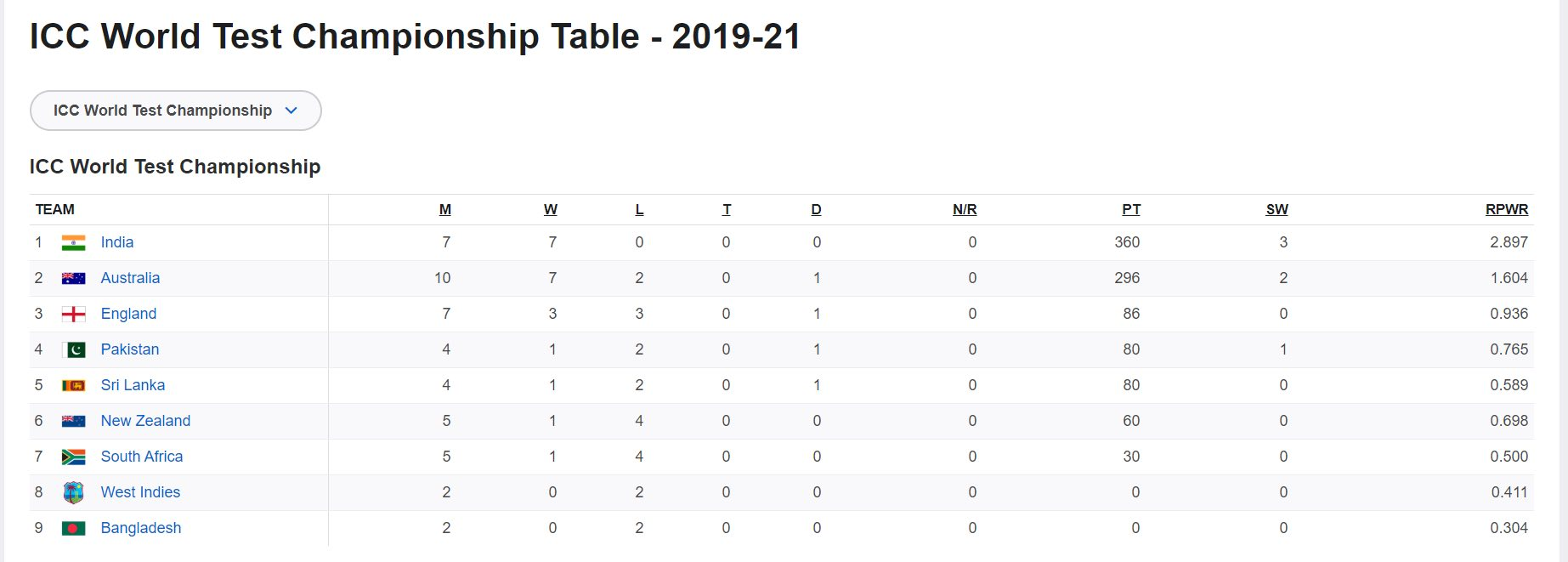 This Is How The Inaugural ICC Test Championship Is Shaping Up