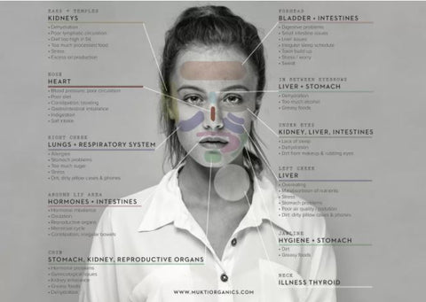 acne mapping