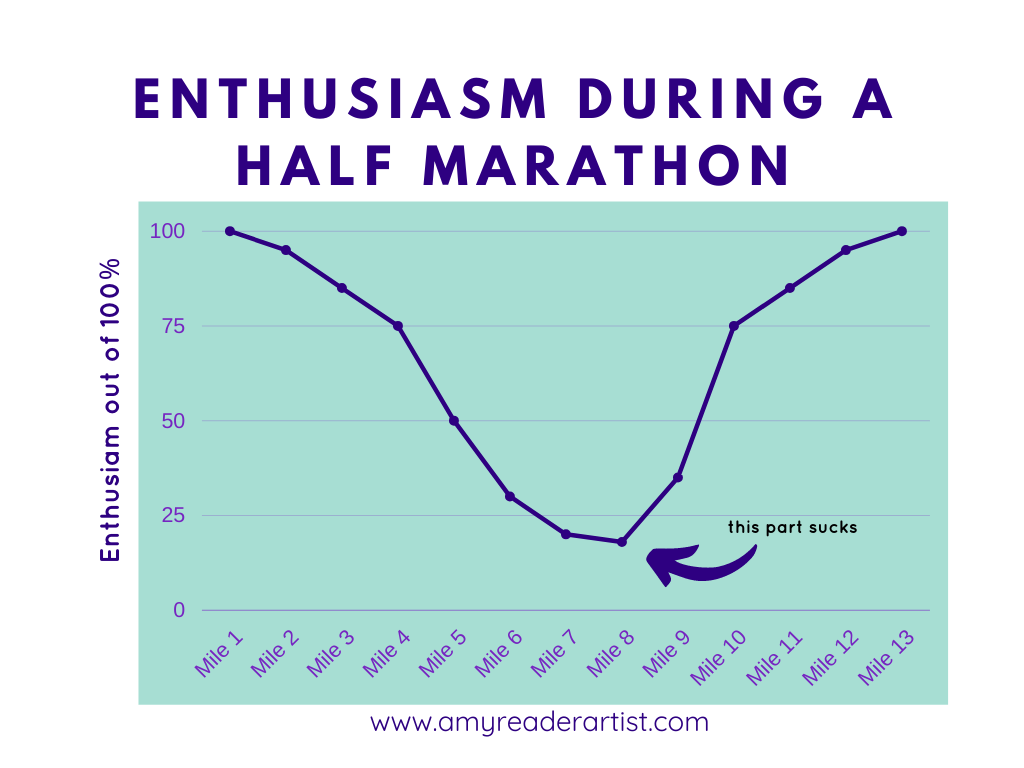 Why the creative process is like running a marathon. The creative process parallels a long race because of the excitement at the beginning and end and the stress in the middle.