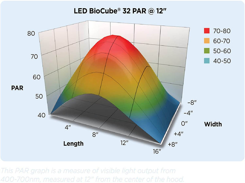 LED Biocube Aquarium Sleek modern hood with vibrant LED lighting