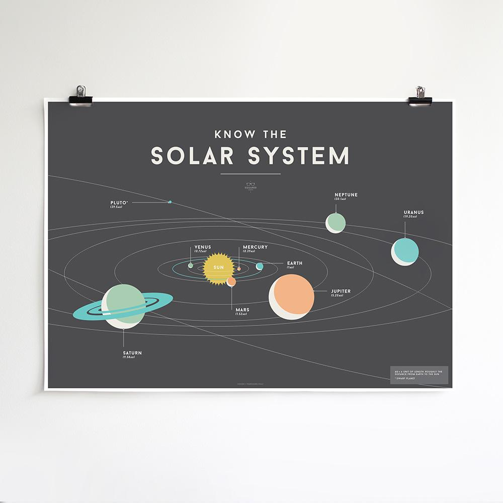 We Are Squared - Solar System Poster For Kids