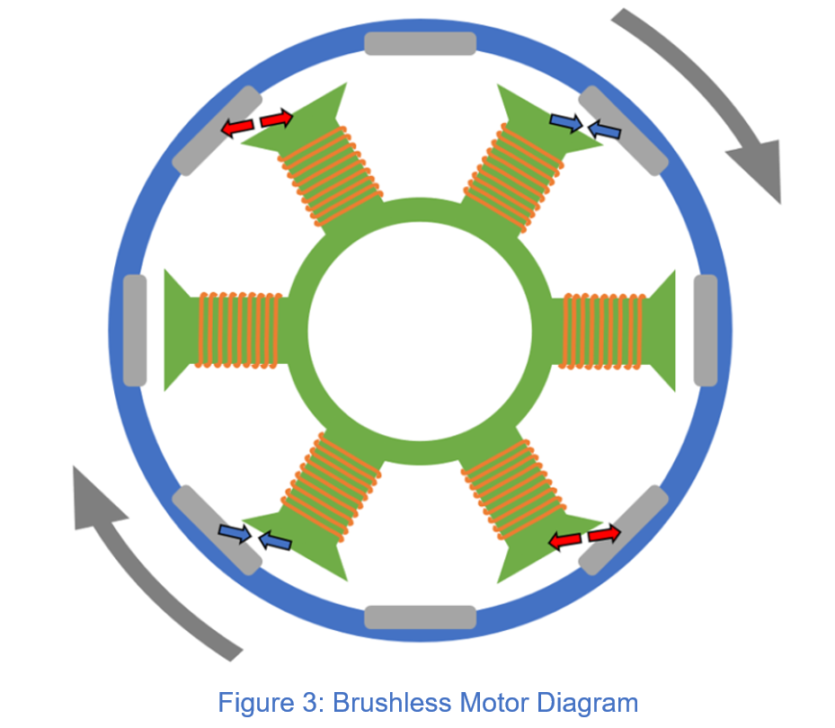 How a brushless motor works