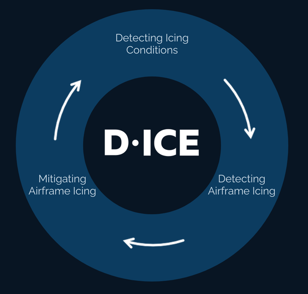 D-ICE Icing Graphic