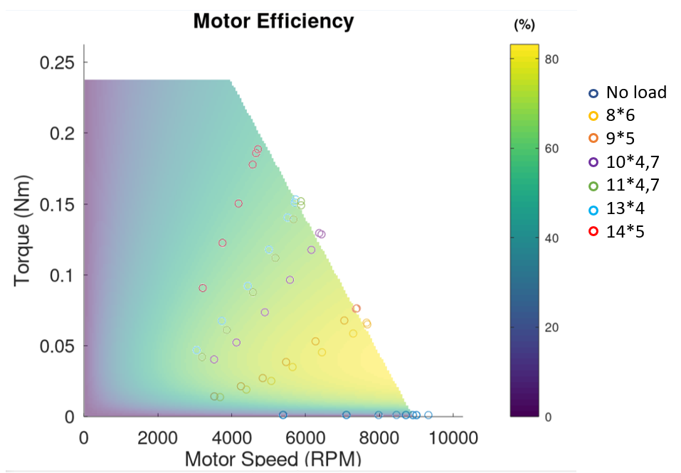 Torque and RPM and brushless motor efficiency