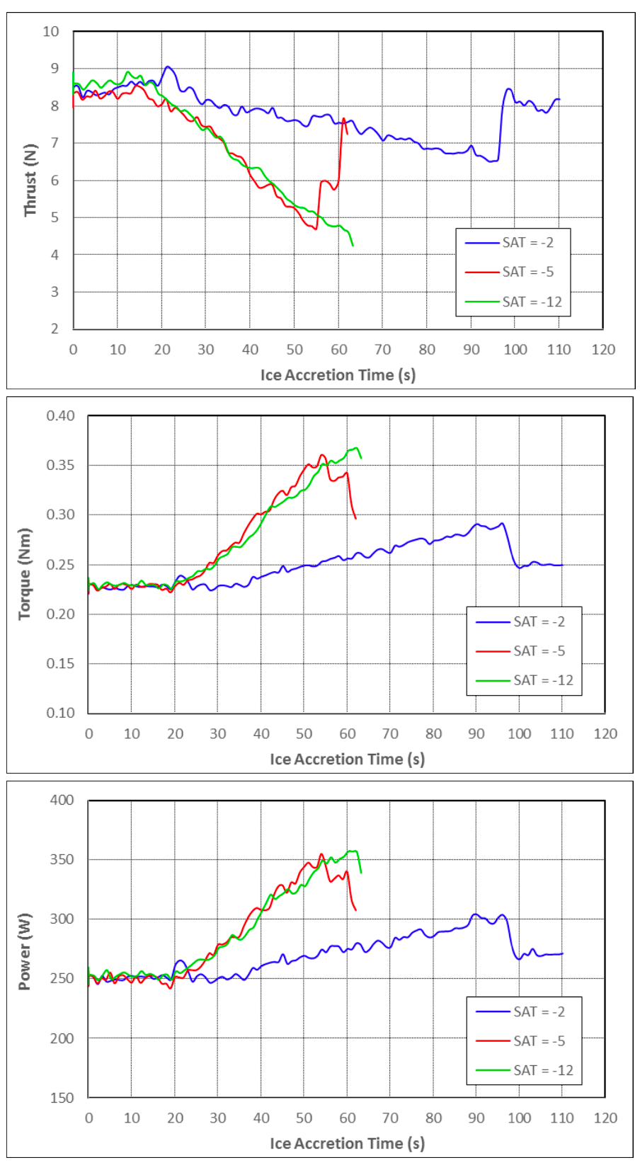 Thrust, torque and power vs. ice accretion time on drone propeller