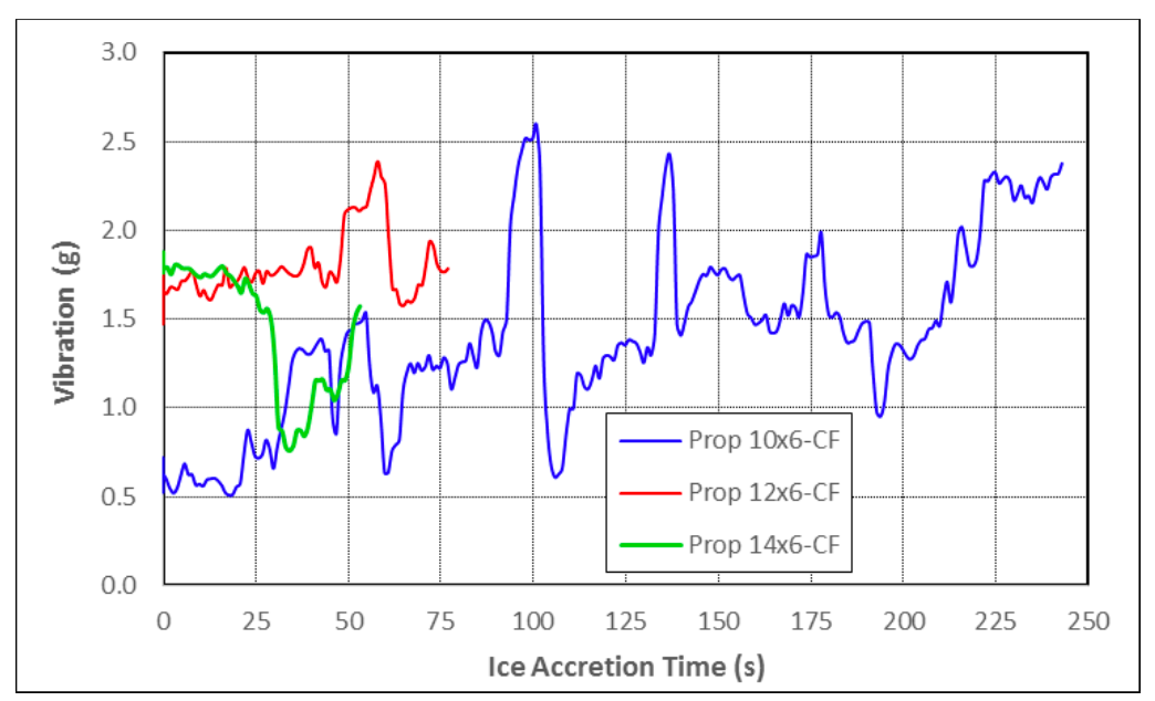 Vibration and ice shedding drone propeller