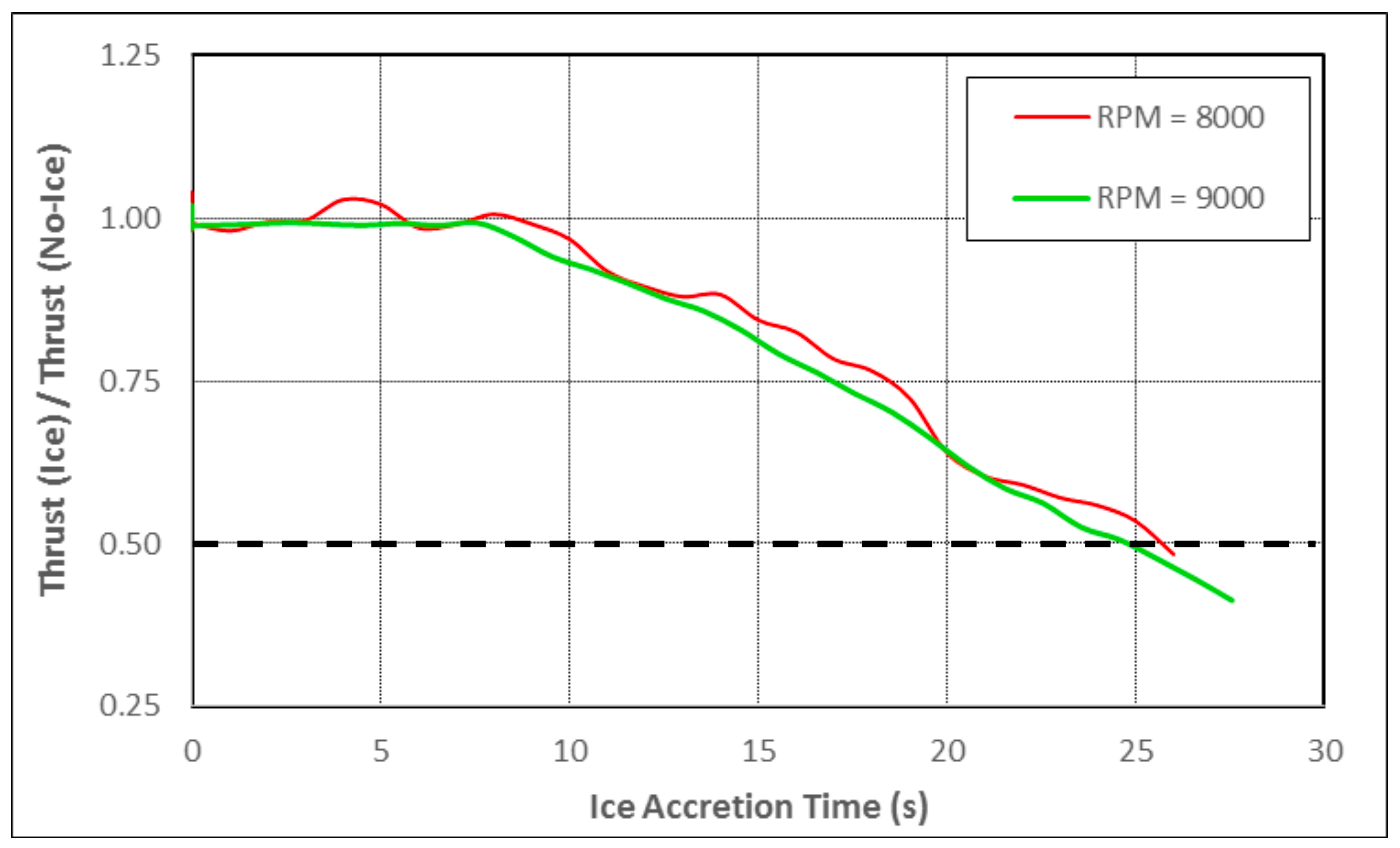 Normalized thrust of propeller at 8000 RPM and 9000 RPM