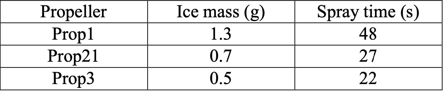 Drone ice mass and spray time table