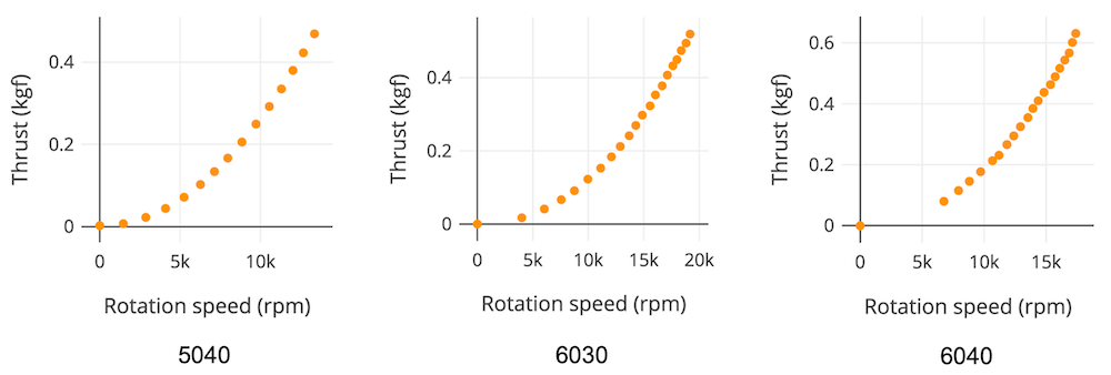propeller rotation speed and thrust graph