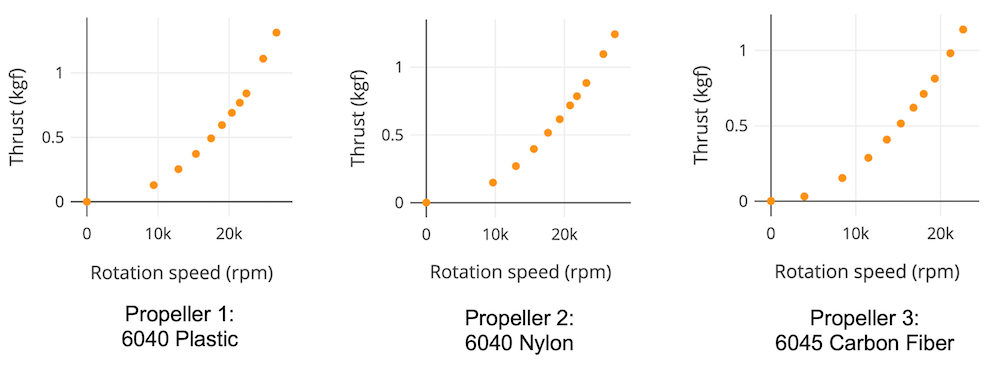 thrust and rpm for drone propellers graph