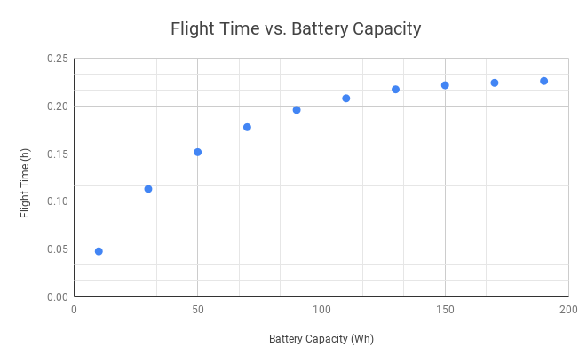 drone flight time and battery capacity