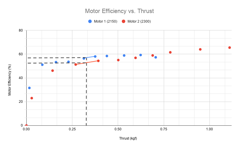 motor efficiency and thrust graph