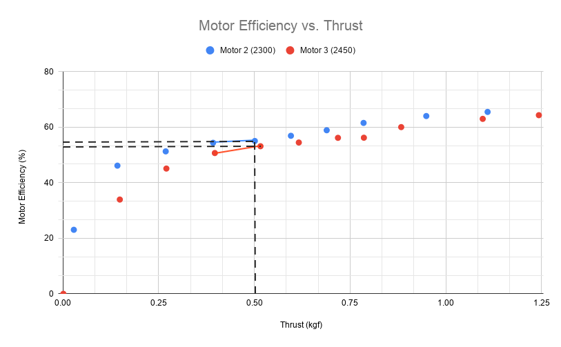 motor efficiency and thrust graph comparing motors