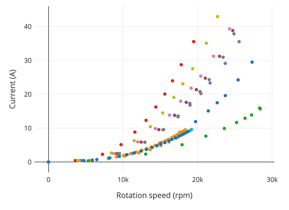 current (A) requirement of drone motor graph