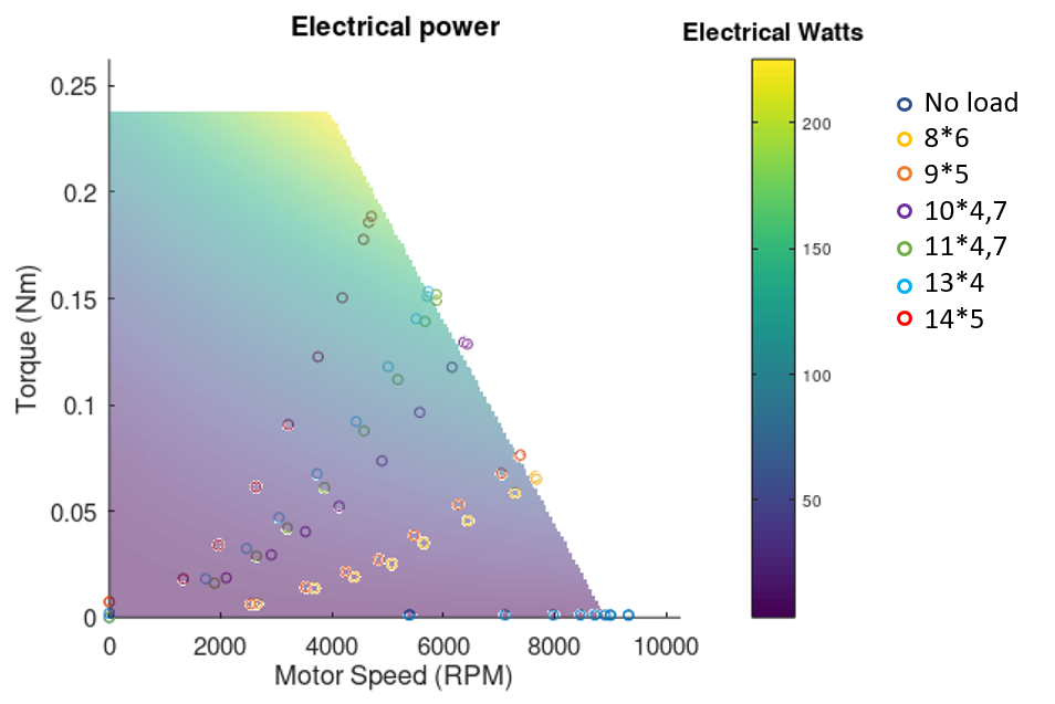 Torque vs. RPM and electric power graph