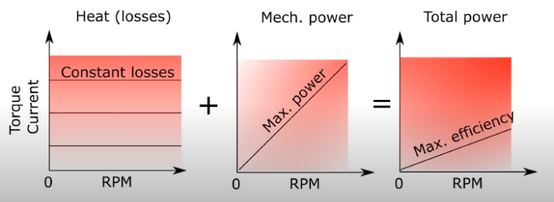 Heat losses and BLDC motor performance