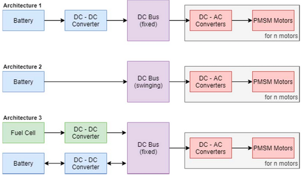 Drone power system architectures