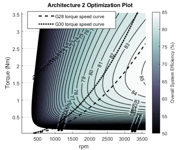 3D plot of rpm, torque and overall efficiency for power system