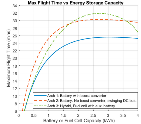 Maximum flight time curves for drone power systems