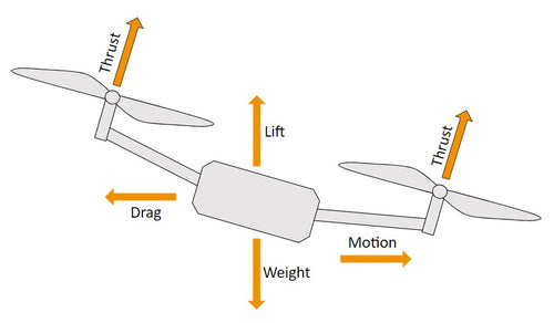 Drone forces of thrust, lift, drag, weight