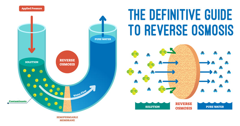 The Definitive Guide to Reverse Osmosis