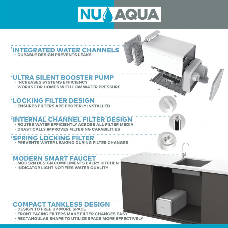 Reverse Osmosis Systems - NU Aqua Efficiency Series Tankless 600GPD Reverse Osmosis System 2:1 Pure To Waste