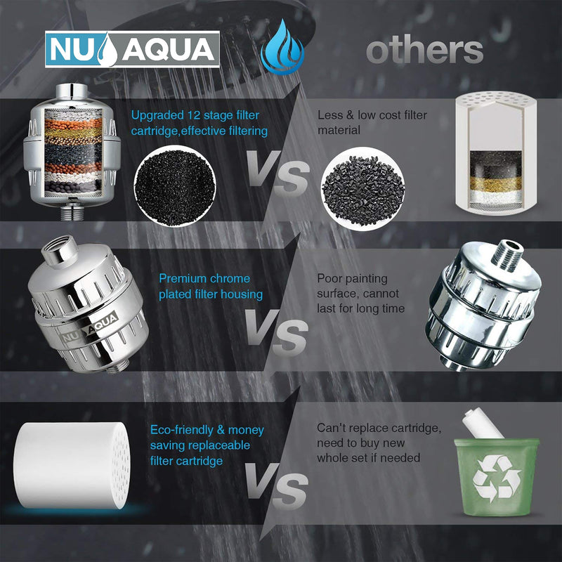 NU Aqua 12 Stage Shower Filter