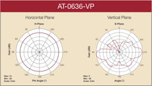 Ruckus AT-0636-VP Vertical Polarized Omni Directional Antenna 5.5dBi N-Male Ship from China