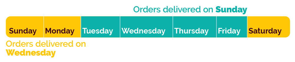 New order delivery times
