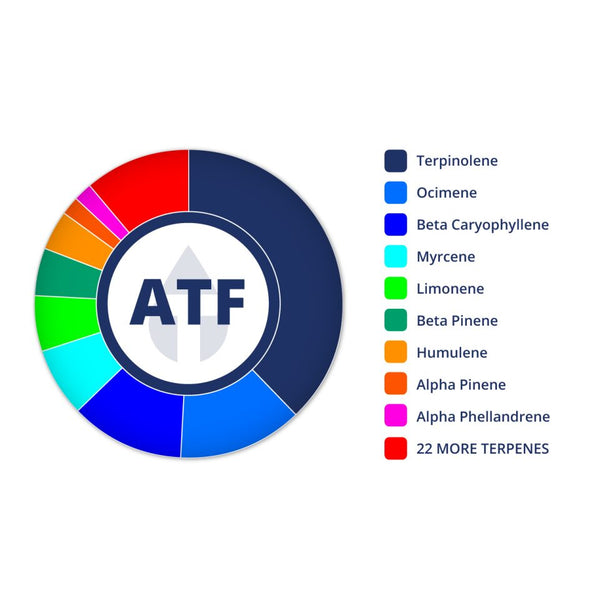 Perfil ATF de True Terpenes