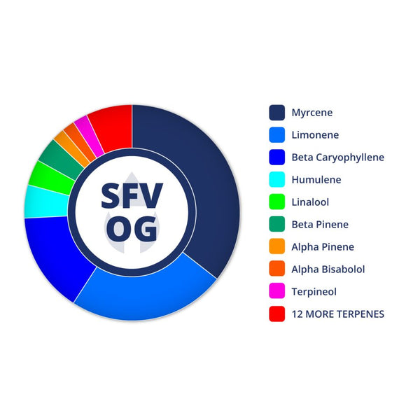 SFV OG Profile by True Terpenes