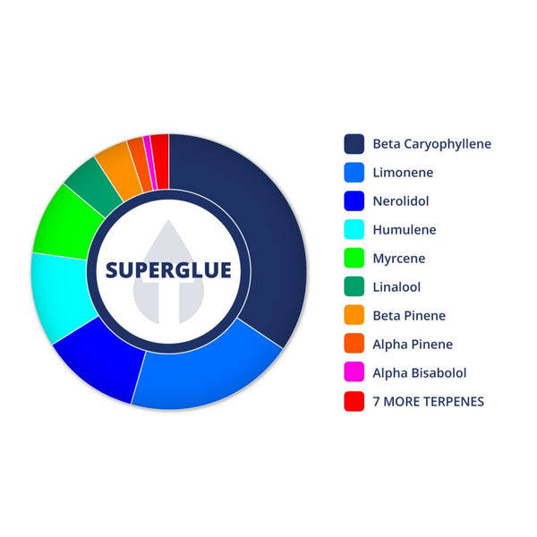Superglue Profile by True Terpenes