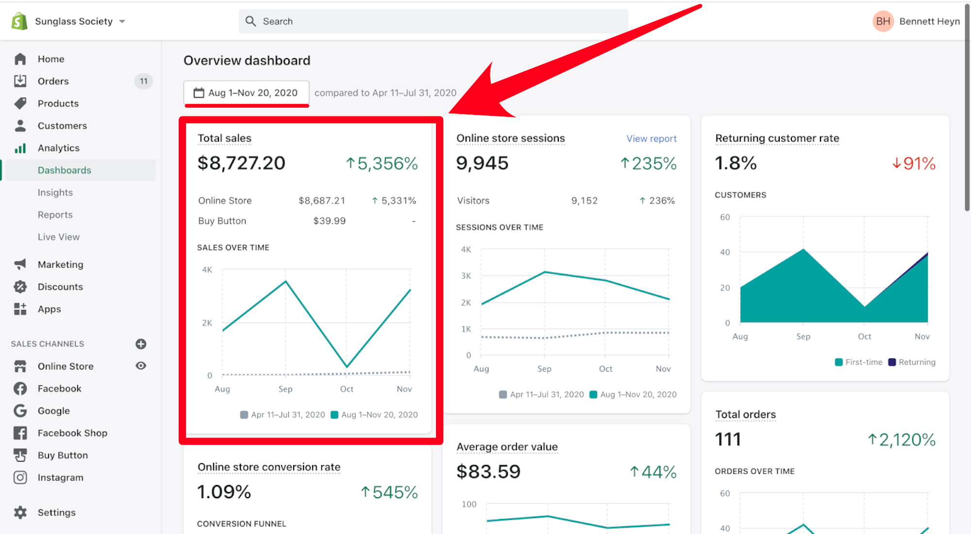 Ecommerce growth using fiverr