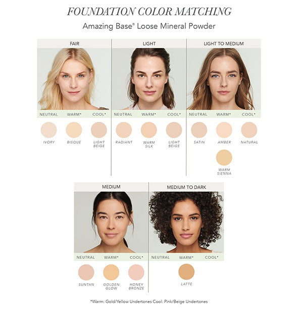 Foundation Color Matching chart for Jane Iredale Amazing Base Loose Mineral Powder showing 5 models with varying skin tones.