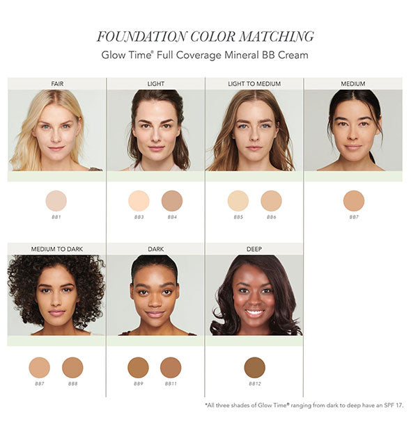 Foundation Color Matching chart for Jane Iredale Glow Time Full Coverage Mineral BB Cream showing 7 models with varying skin tones and their corresponding shades.