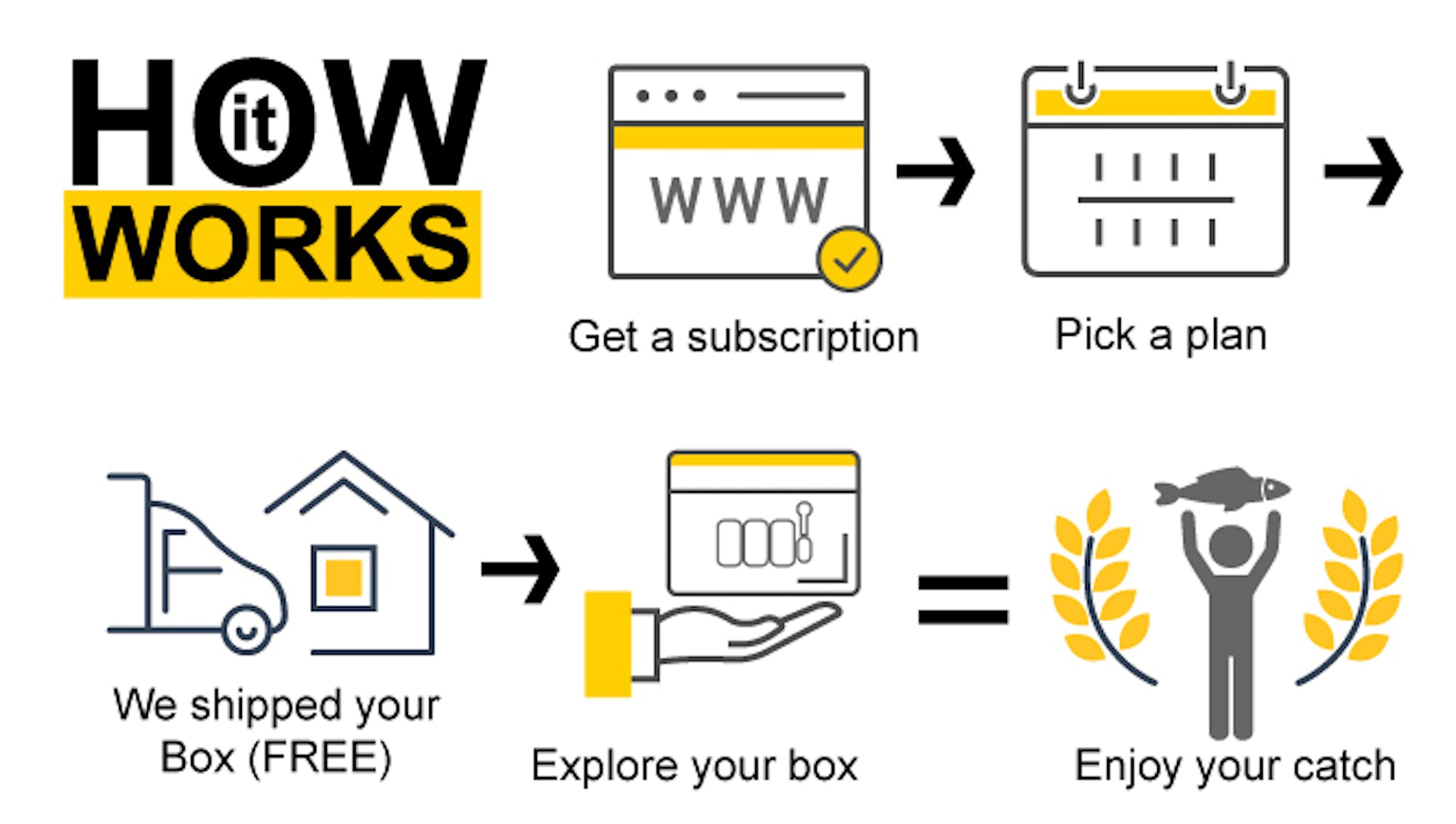 Instruction on how to subscribe to tackle box lottery.
