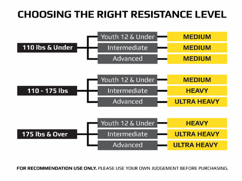 Recommended Resistance Levels