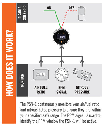 PSN-1: PowerSafe Nitrous Bottle Pressure & Wideband Air/Fuel Ratio Gauge