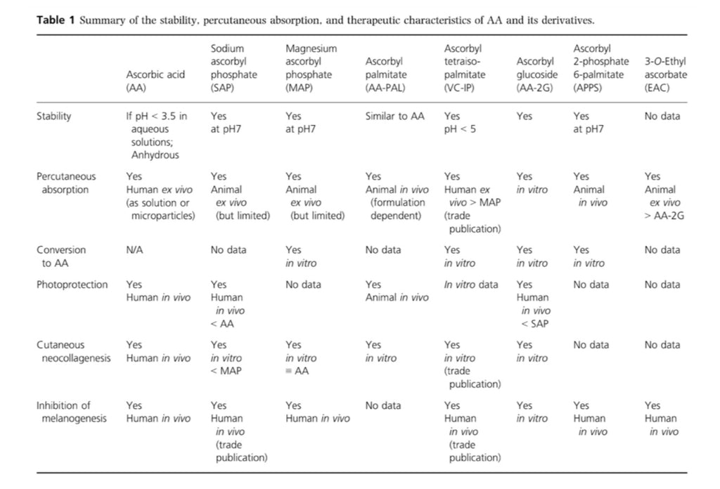Characteristics of AA and its Derivatives
