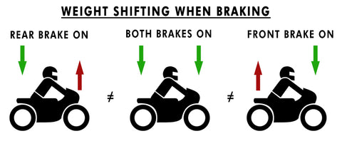 Weight shifting when braking | Braaaaaapp