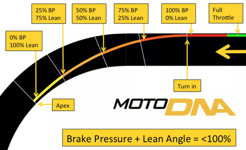Trail-braking | Motorcycle driving technique tip