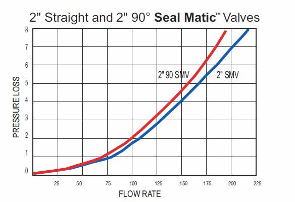 End Gun Valve Flow Rate
