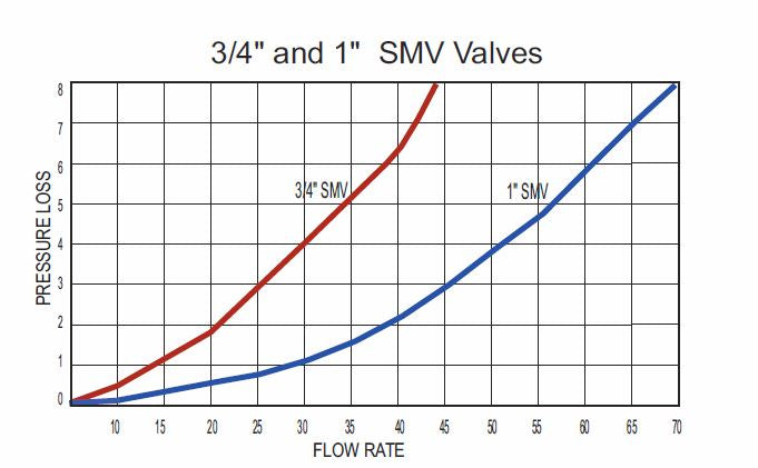 Flow Rate of 3/4