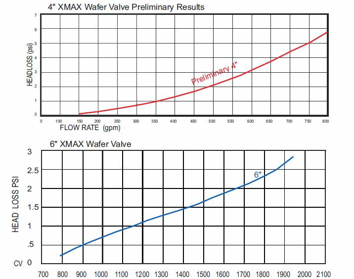X-MAX Electric On/Off Pressure Reducing Valve flow rate