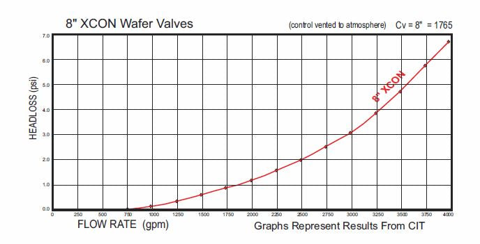 Electric On/Off Valve flow rate