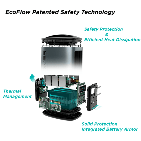 EcoFlow River 370 Portable Power Station - Free Shipping & Set Up Manual - Shop Solar Kits
