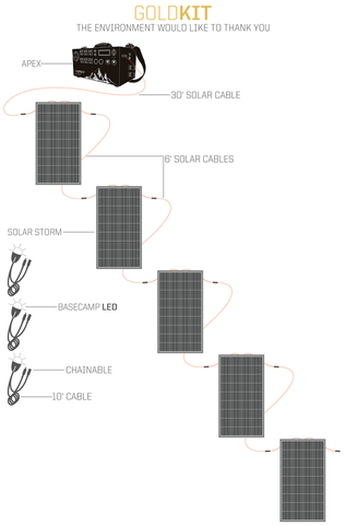 Image of Inergy APEX Gold Kit - 5 x Storm Solar Panels + Free Shipping, No Sales Tax & Free After-Sale Support - Shop Solar Kits